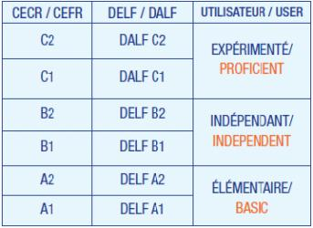 DELF, DALF, TCF Exam Preparation Courses - Learn Real French Now